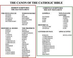 Books Of The Bible Chart Print The Chart And Color In The