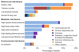 Chapter 2 Major Causes Of Death And How They Have Changed