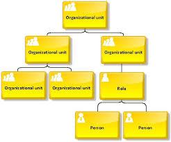 Snapchat Organizational Chart Lenscrafters Online Bill Payment