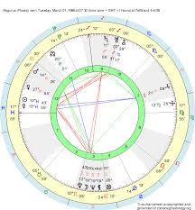 Pisces Zodiac Chart Birth Chart Regulus Pisces Zodiac Sign Astrology