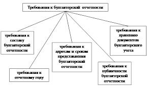 Курсовая работа Требования предъявляемые к отчетности в России и  2 2 Классификация требований к бухгалтерской отчетности