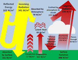 Heat Balance Chart Earths Heat Balance Energy Education