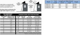 Louisville Ladder L 3025 24 Type Ia Load Capacity Light