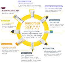 Broad Spectrum Spf Sunscreens