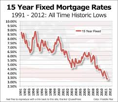 mortgage rate charts 15 year fixed mortgage rate history in charts alliance west financial