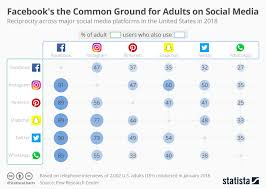 Chart Facebooks The Common Ground For Adults On Social