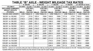 Oregon Diesel Taxes Explained Star Oilco