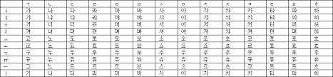 Hangul Alphabet Chart Lesson 1 The Korean Alphabet Is 24 Letters Yes Korean