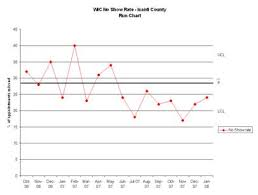Run Chart Minnesota Dept Of Health