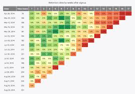 How To Make A Cohort Chart In Excel Top Cohort Analysis Tools