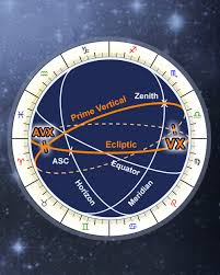 Draconic Chart Calculator Astrology Vertex Calculator Free Online Anti Vertex