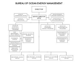 Ocean Pacific Size Chart Boem Organizational Chart Bureau Of Ocean Energy Management