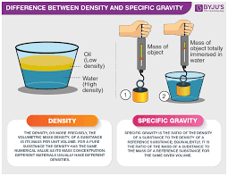 Difference Between Density And Specific Gravity With Its