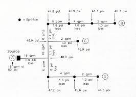 Irrigation Gpm Chart Dynamics Of A Real Sprinkler System
