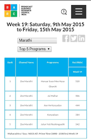 Barc Trp Ratings Of Top 5 Marathi Shows