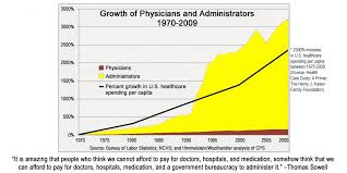 The Chart That Could Undo The Healthcare System Foundation