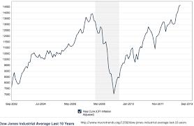 Dow Jones Quote Fascinating Dow Stock Quote Inspiration Dow Jones Stock Average Baticfucomtiga