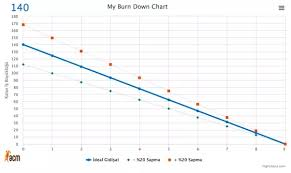 Online Burndown Chart Generator What Are Some Good Burndown Chart Tools For Agile Teams Quora
