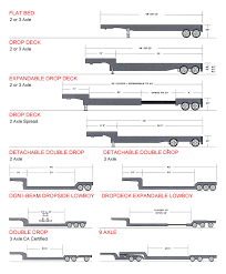 Utility Trailer Weight Chart Trailer Selector Guide For Freight Shipping Trucking