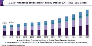 Omron Blood Pressure Monitor Comparison Chart Blood Pressure Monitoring Devices Market Size Industry