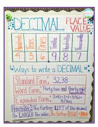 Decimal Anchor Charts Fractions And Decimals Anchor Chart