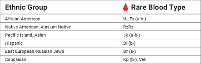 Rare Blood Types Red Cross Blood Services