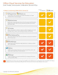 Office 365 Live Office 365 One Sheet
