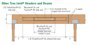 Holes Drilled In Parallam Beam Is This A Structural Problem