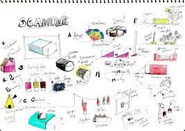 Creative Thinking Techniques Design Scamper Idea Generation Techniques Design Thinking Six