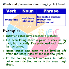 words and phrases for describing trends in ielts proof edit  words and phrases for describing trends in ielts proof edit