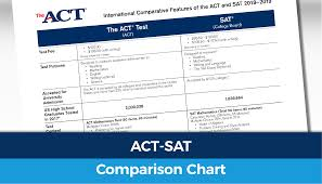 The Act And Sat Tests See How They Stack Up Act Club