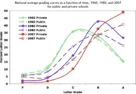 A History Of College Grade Inflation The New York Times