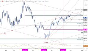Dxy Chart Us Dollar Index Weekly Price Outlook Dxy Do Or Die Into Nfp