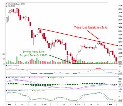 Bosch Stock Chart Bosch Free Nifty Stock Chart And Stock Tips Updated For 09th