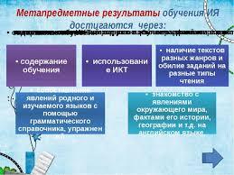 Формирование УУД на уроках английского языка в рамках ФГОС пед совет  Метапредметные результаты обучения ИЯ достигаются через
