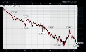 Nphc Stock Chart Dmhi Touch Medical Systems Takes Over Dmh International