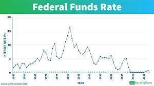 History Of Fed Interest Rates Chart See Interest Rates Over The Last 100 Years Gobankingrates