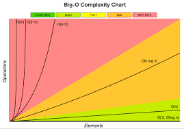 Time Complexity Chart Big O Notation A Common Mistake And Documentation Jessica