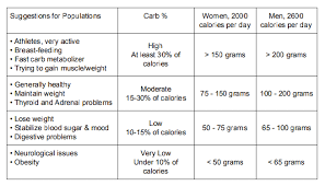Carb Chart Laura Paris Healing