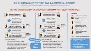 Judges Chart Know Your Way Around German Civil Courts