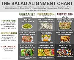 Sandwich Chart Image Result For Sandwich Alignment Chart In 2019