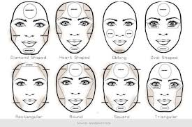 a mini guide on makeup contouring for diffe face shapes