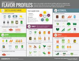 Flavor Profile Chart Become A More Creative Chef With This Flavor Profile Guide