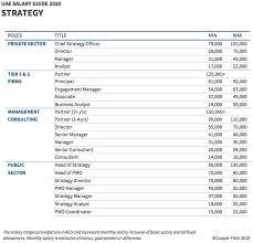 salary hike in saudi arabia and the uae