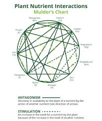 Mulders Chart Cultivace Foliar Information Cultivace Growth