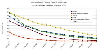 Baby Survival Rate Chart Infant Mortality Wikipedia