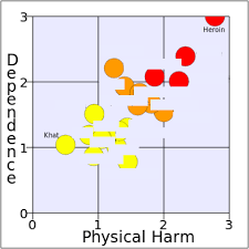 Level Of Drugs Chart Think Drugs Are Bad Read This Article First Nat Eliason