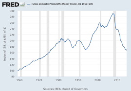 Fed Money Supply Chart M1 Money Stock M1sl Fred St Louis Fed