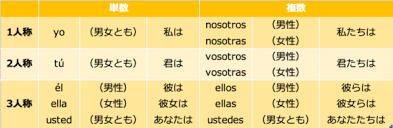 スペイン 語 代名詞