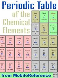 Periodic Table Of Elements Density Chart Periodic Table Of The Chemical Elements Mendeleevs Table Including Tables Of Melting Boiling Points Density Electronegativity Electron